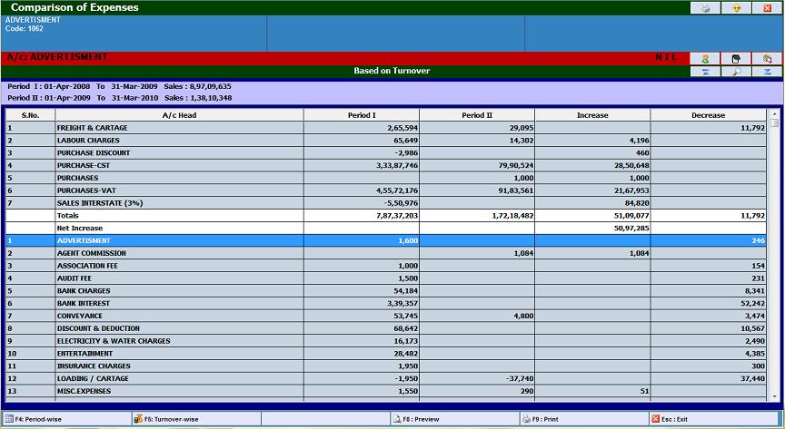 Compare Expenses Report
